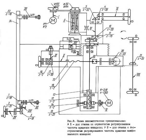 Кинематическая схема заточного станк 3Е642