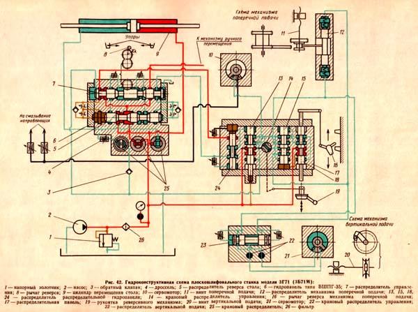 Схема гидравлическая плоскошлифовального станка 3г71