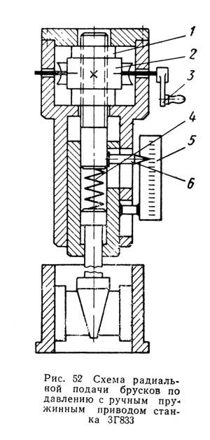 3Г833 Схема радиальной подачи брусков по давлению с ручным пружинным приводом станка