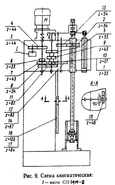 3К833 Схема кинематическая