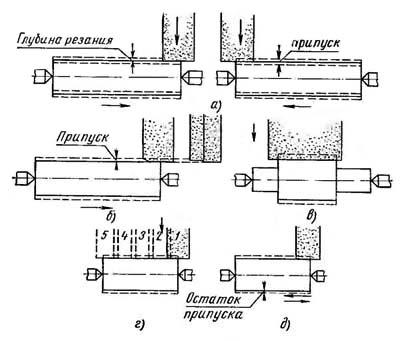 Способы круглого шлифования 3Б12