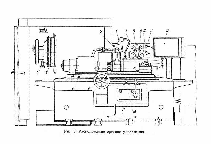 Расположение органов управления круглошлифовального станка 3М151