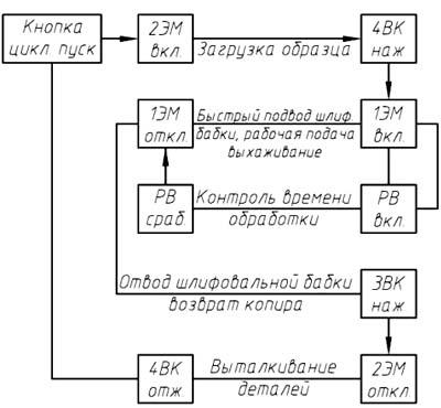 Циклограмма работы круглошлифовального станка 3М184