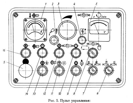 Расположение органов управления на пульте круглошлифовального станка 3У131