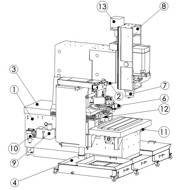 400V Расположение составных частей консольно-фрезерного станка с ЧПУ и АСИ