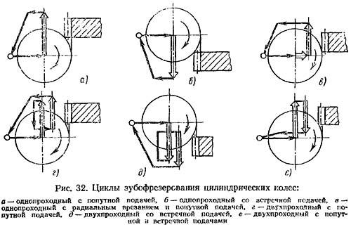 Циклы зубофрезерования цилиндрических колес на зубофрезерном станке