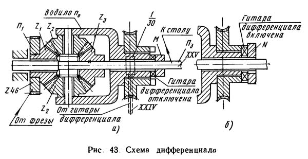 Схема дифференциала зубофрезерного станка 5Д32