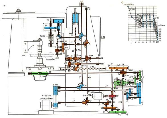 Схема кинематическая зубофрезерного станка 5Д32