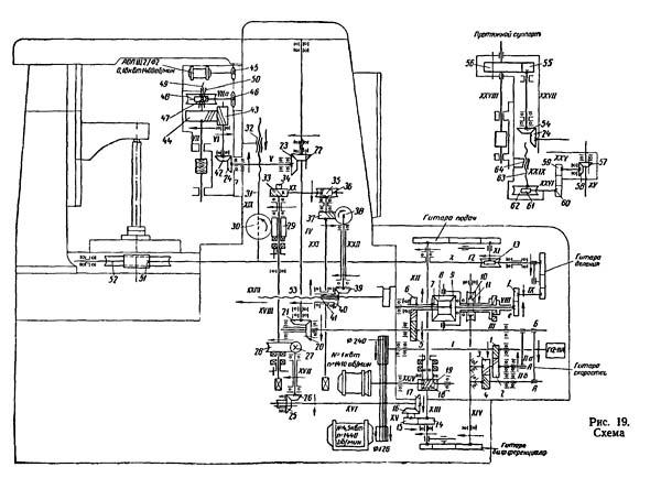 Схема кинематическая зубофрезерного станка 5Е32
