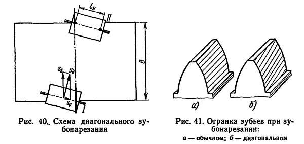 5Е32 Схема диагонального зубонарезания зубофрезерного станка 5Е32