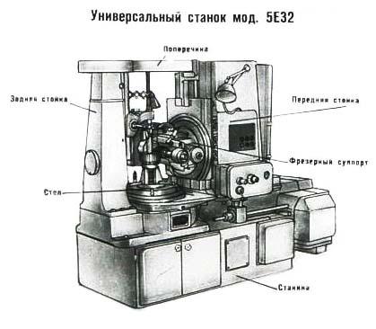5Е32 Расположение составных частей зубофрезерного станка полуавтомата