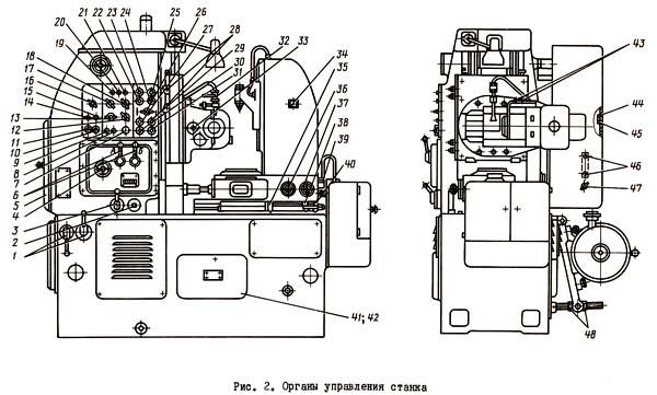 5К310 Расположение органов управления зубофрезерным полуавтоматом 5К310