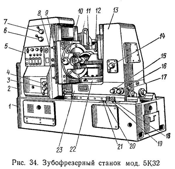 5К32, 5К324 Расположение составных частей и органов управления станка полуавтомата 5К32