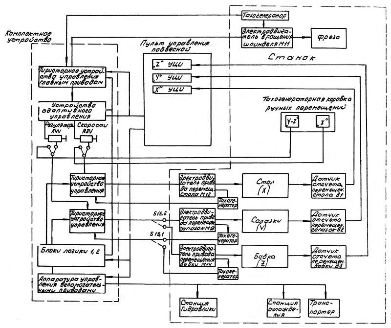 65А60Ф1 Структурная схема