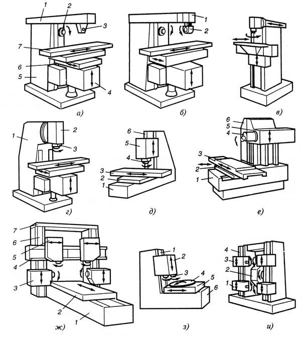 Классификация фрезерных