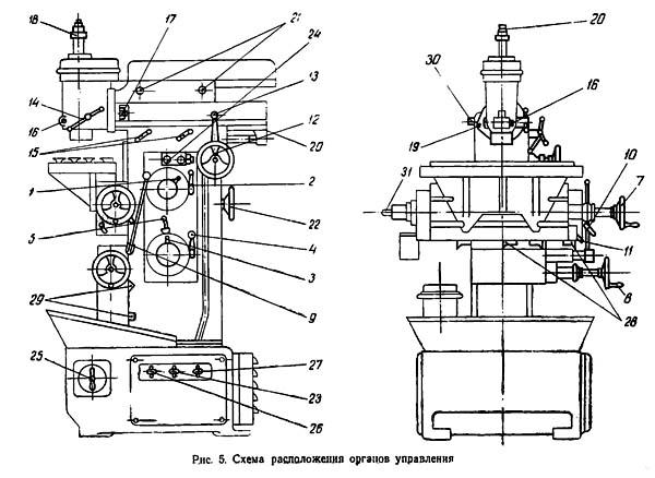 Схема органов управления фрезерного станка 675П
