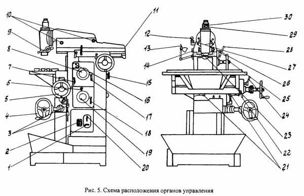 Схема органов управления фрезерного станка СФ-676