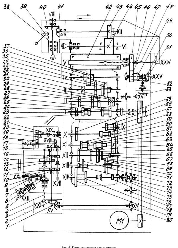Схема кинематическая фрезерного станка СФ-676