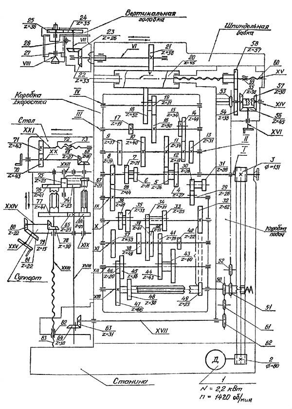 Схема кинематическая фрезерного станка 676П