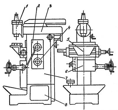 Расположение составных частей консольно фрезерного станка 676П