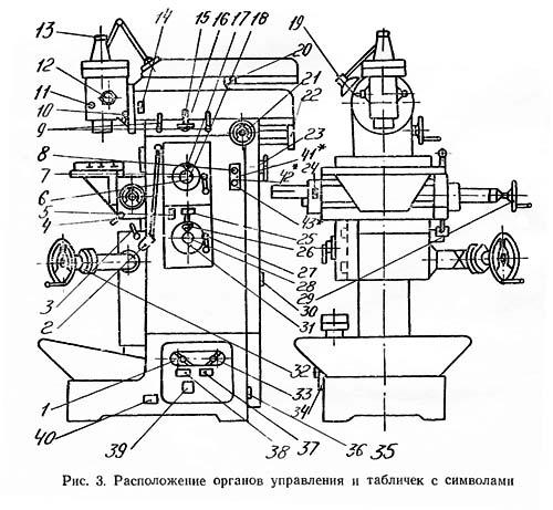 Расположение органов управления фрезерным станком 676ППР, 676ПФ1, 676ПФ2