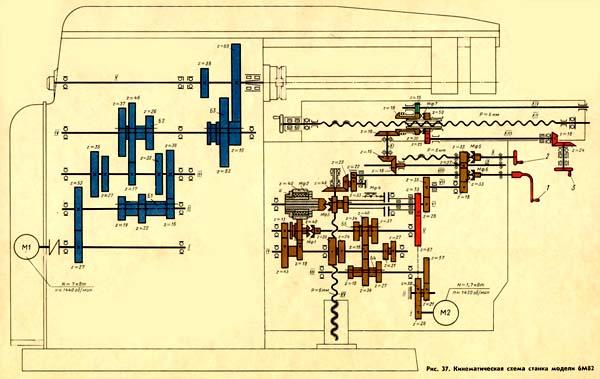 Кинематическая схема 6М82, 6М82Г, 6М83, 6М83Г cтанок горизонтальный консольно-фрезерный.