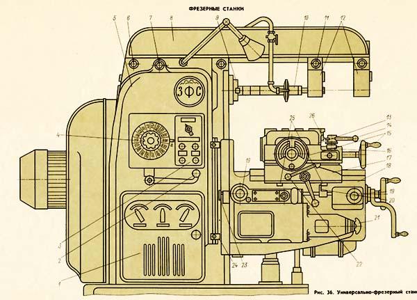 состав горизонтального консольно-фрезерного cтанка 6М82