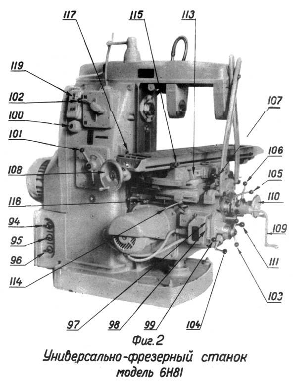 6Н81Г Расположение органов управления фрезерным станком модели