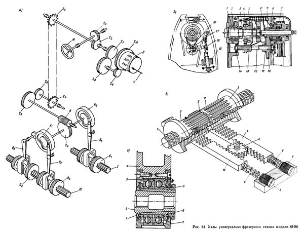 6Н81 Узлы консольно-фрезерного станка