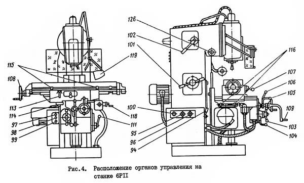 6Р11 Расположение органов управления фрезерным станком модели