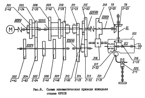 6Р81ш Кинематическая схема широкоуниверсального фрезерного станка