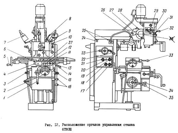 Органы управления 6Т80Ш cтанком широкоуниверсальным консольно-фрезерным