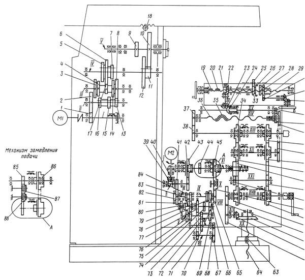 Кинематическая схема 6Т82Г