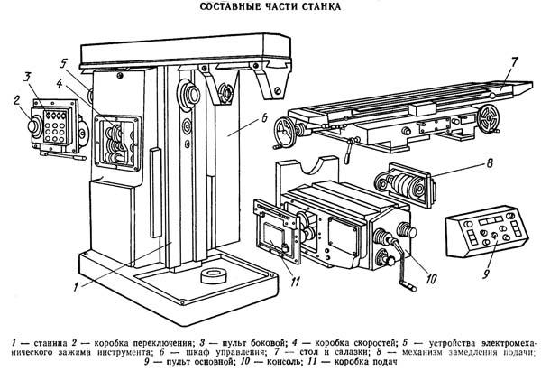 состав горизонтального консольно-фрезерного cтанка 6Т83Г