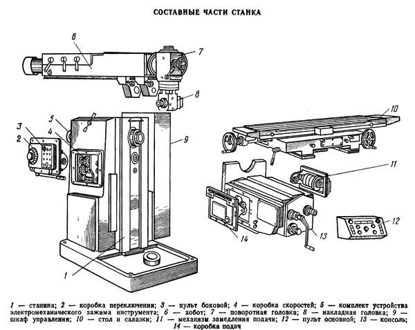 Схема строповки станка 6р82