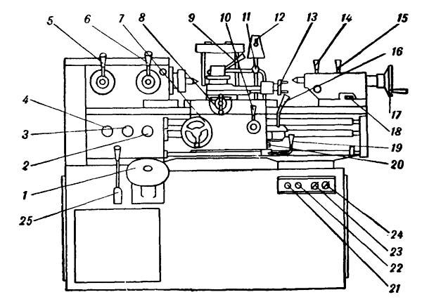 95ТС-1 Расположение органов управления токарно-винторезного станка