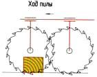 Линейная направляющая пильного узла - условная схема