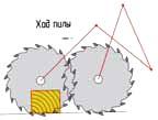 Рычажной механизм торцовочного станка - условная схема