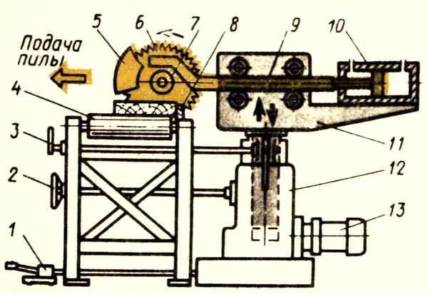 Расположение составных частей торцовочного станка ЦПА-40
