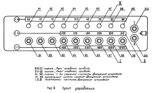 16Б25ПСп Пульт управления токарно-винторезным станком