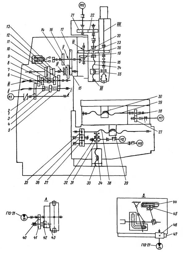 Кинематическая схема ГФ2171С5