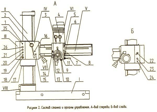 ГС545 Расположение составных частей радиально-сверлильного станка