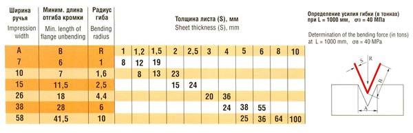 Таблица определения усилия гибки (в тоннах)