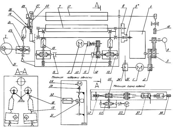 ИБ 2222в Кинематическая схема трехвалковой листогибочной машины