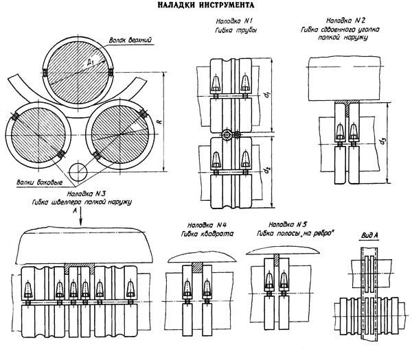 ИБ 2222в Наладка инструмента на гибку сортового проката