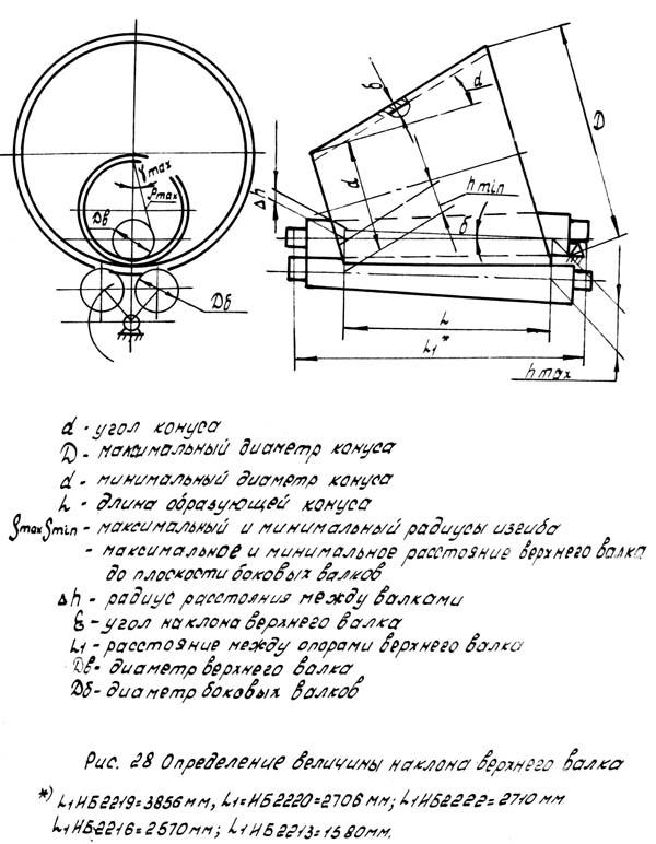 ИБ 2222 ИБ2222 Настройка машины на гибку конических обечаек