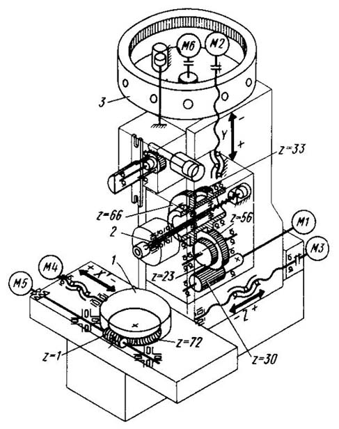 ИР-500ПМФ4 (ИР500ВМФ4) Кинематическая схема многоцелевого станка с ЧПУ и АСИ