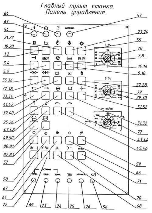 ИР 500 Пульт управления сверлильно-фрезерно-расточного станка с ЧПУ и АСИ