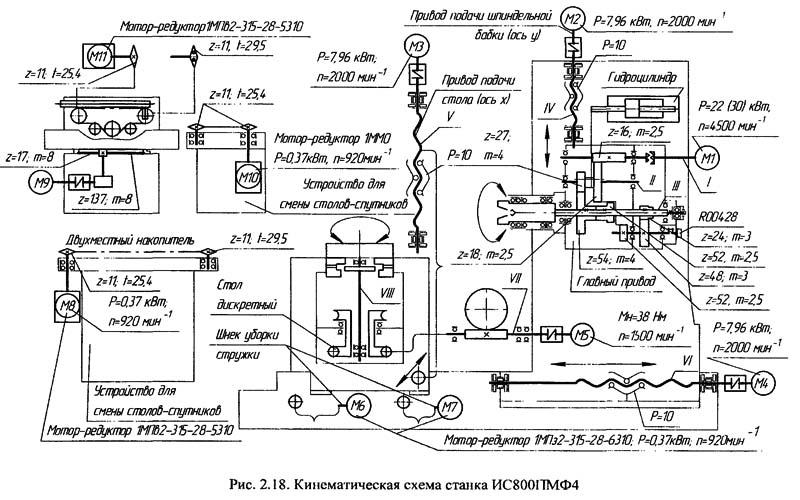 схема многоцелевого станка