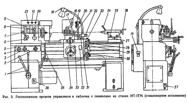 Органы управления универсальным токарно-винторезным станком ИТ-1М, ИТ-1ГМ